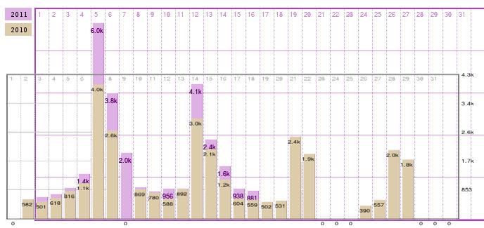 Wikipedia article traffic statistics Melodifestivalen 2010 och 2011