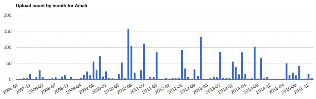 Antal uppladdade filer till Wikimedia Commons per månad.